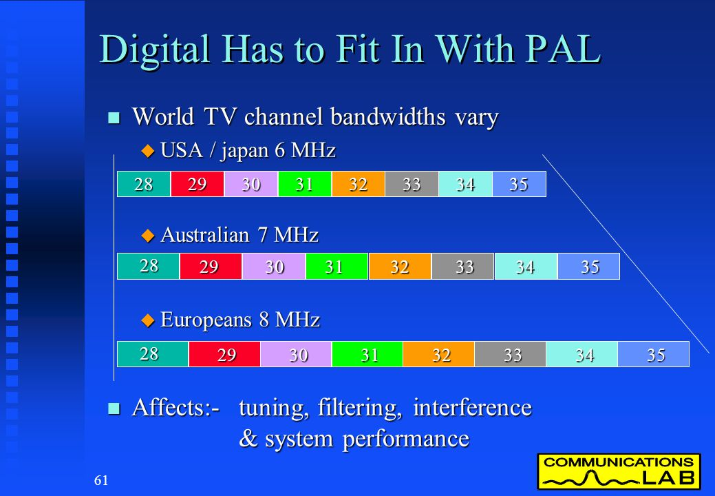 60 Digital Has to Fit In With PAL n We need a digital system that can co-exist with the existing analog broadcast TV currently in use in Australia n W