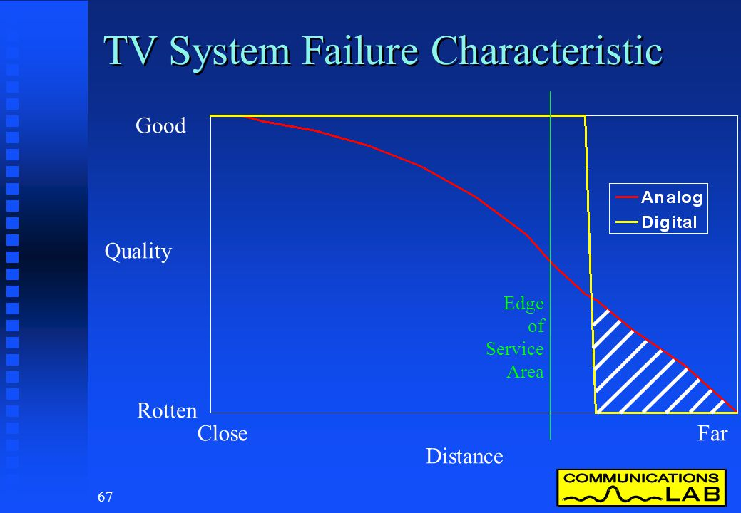 66 TV System Failure Characteristic Good Rotten CloseFar Distance Quality Edge of Service Area