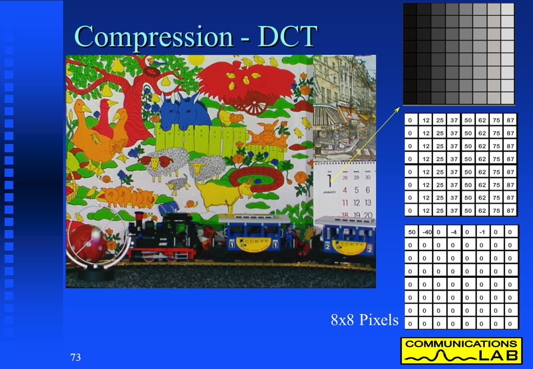 72 Compression - Lossy Types n Quantisation - rounding n Motion vectors n Prediction & interpolation n Fractal coding n Discrete cosine transform (DCT