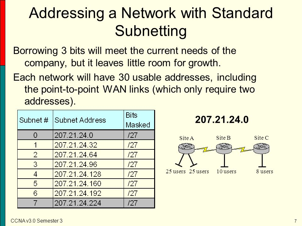 CCNA v3.0 Semester 3 18 Addressing a Network Using VLSM Exercise 1 Your company IP network is 195.39.71.0 /24.