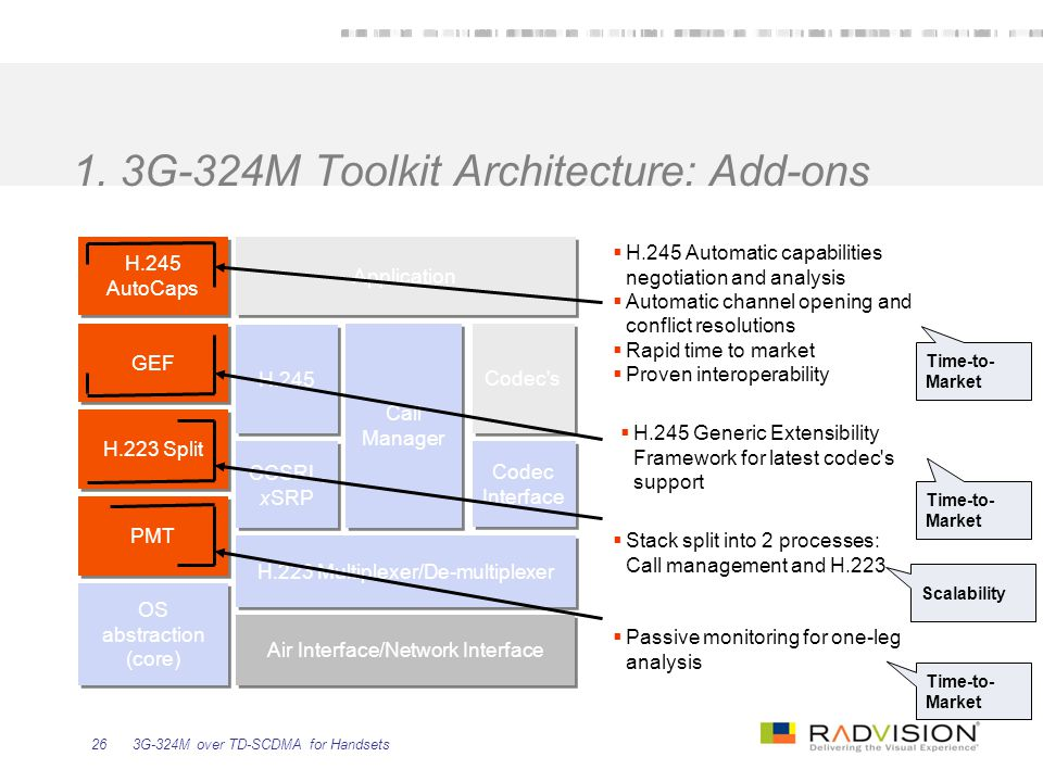 3G-324M over TD-SCDMA for Handsets26 1. 3G-324M Toolkit Architecture: Add-ons Air Interface/Network Interface H.223 Multiplexer/De-multiplexer Codec I