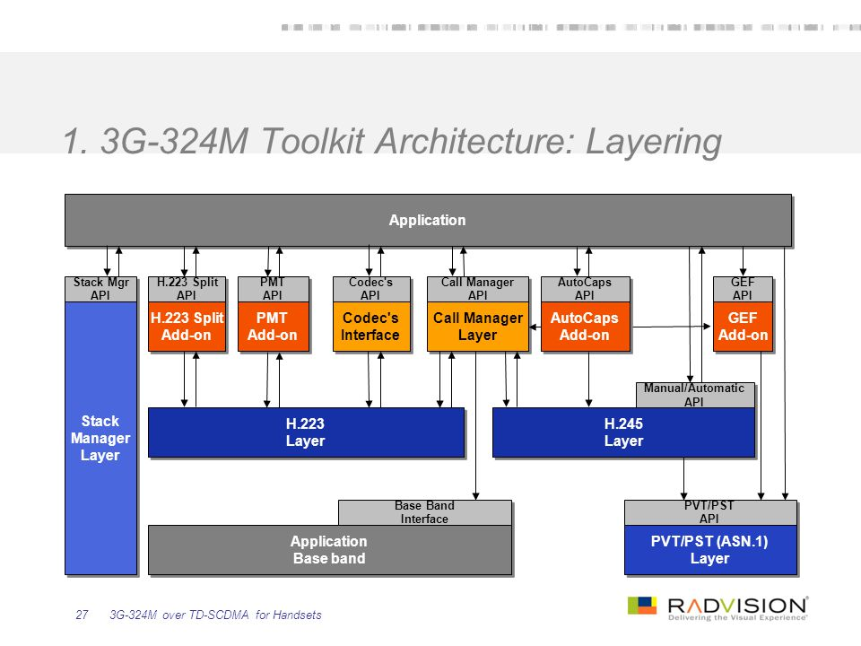 3G-324M over TD-SCDMA for Handsets27 1. 3G-324M Toolkit Architecture: Layering Stack Mgr API Stack Mgr API Call Manager API Call Manager API PVT/PST A