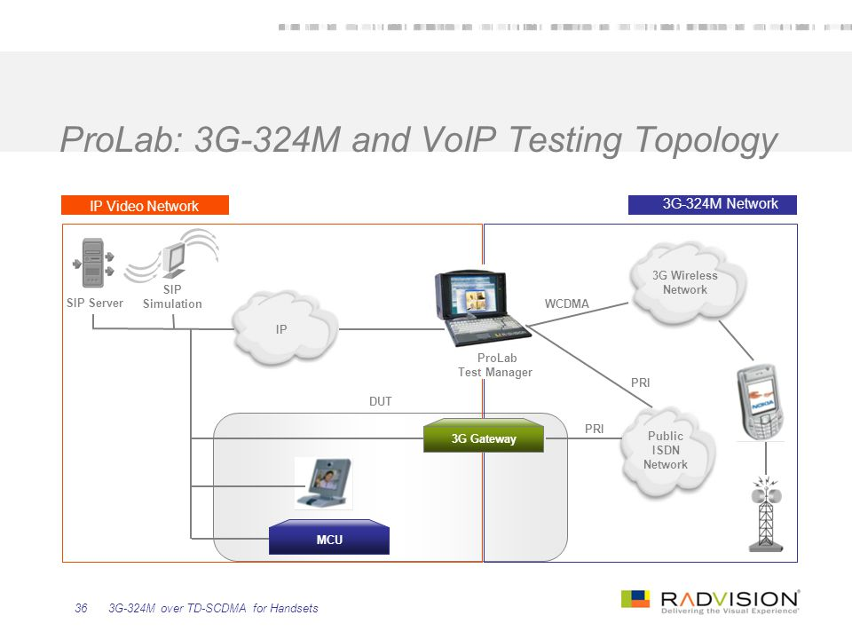 3G-324M over TD-SCDMA for Handsets36 ProLab: 3G-324M and VoIP Testing Topology PRI IP Video Network PRI WCDMA Public ISDN Network 3G Wireless Network