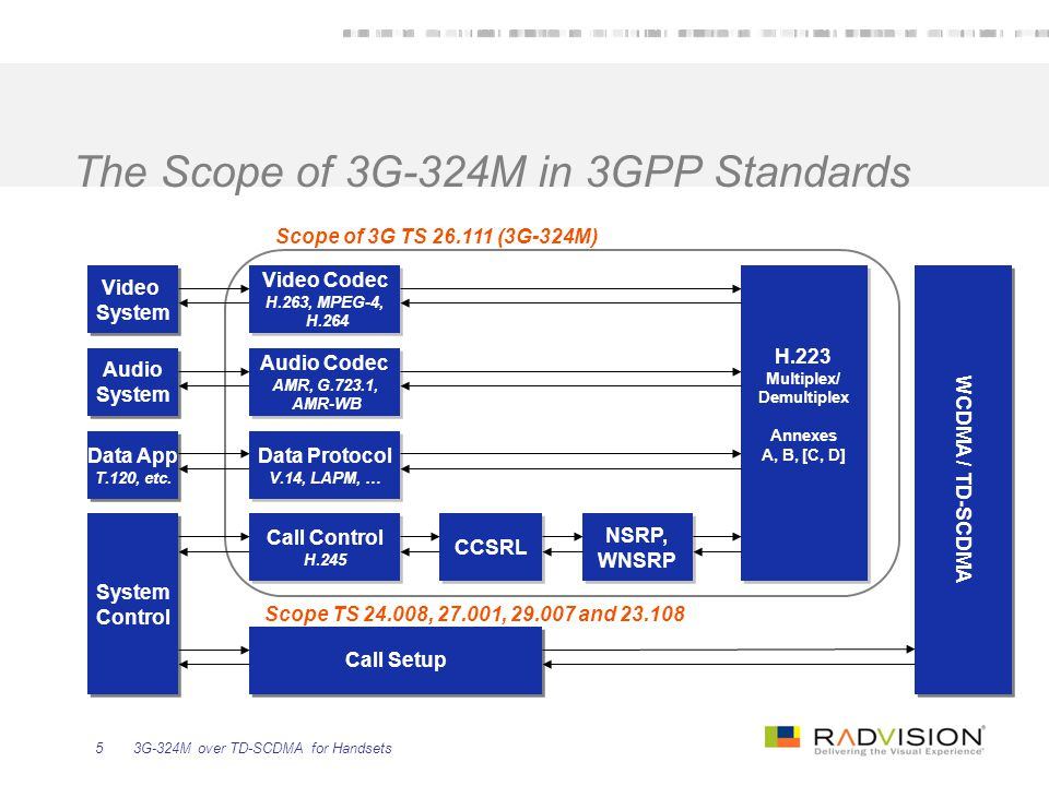 3G-324M over TD-SCDMA for Handsets6 3G-324M Basics: Call Negotiation Capability exchange and master/slave determination Decide on codec s according to capabilities and open logical channels for media Acknowledge incoming channel opening Decide on multiplexing table to use and notify the other terminal Start sending media TCS+MSD TCS Ack+MSD Ack OLC+OLC OLC Acks MES Ack MES Video Codec H.263, MPEG-4, H.264 Video Codec H.263, MPEG-4, H.264 Audio Codec AMR, G.723.1, AMR-WB Audio Codec AMR, G.723.1, AMR-WB Data Protocol V.14, LAPM, … Data Protocol V.14, LAPM, … Call Control H.245 Call Control H.245 CCSRL NSRP, WNSRP NSRP, WNSRP H.223 Multiplex/ Demultiplex Annexes A, B, [C, D] H.223 Multiplex/ Demultiplex Annexes A, B, [C, D] Video System Video System Audio System Audio System Data App T.120, etc.