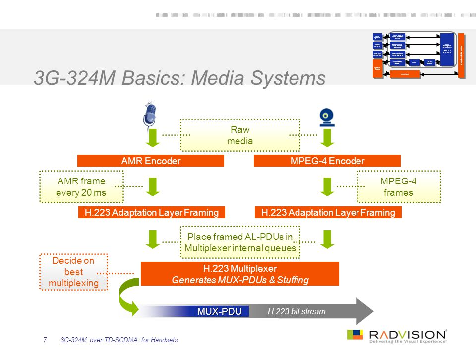 3G-324M over TD-SCDMA for Handsets7 3G-324M Basics: Media Systems Video Codec H.263, MPEG-4, H.264 Video Codec H.263, MPEG-4, H.264 Audio Codec AMR, G