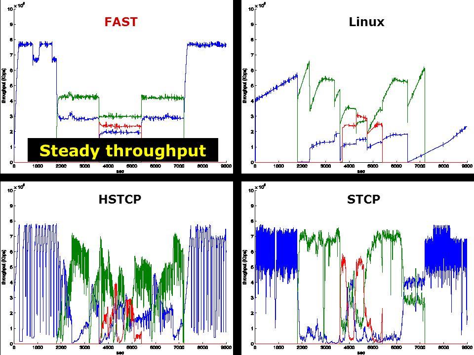 Dynamic sharing: 3 flows FASTLinux HSTCPSTCP Steady throughput