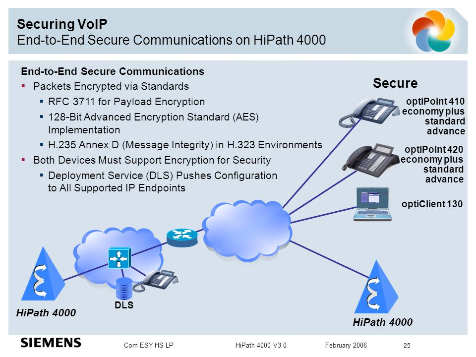 Com ESY HS LP HiPath 4000 V3.0 February 2006 25 Securing VoIP End-to-End Secure Communications on HiPath 4000 End-to-End Secure Communications  Packe