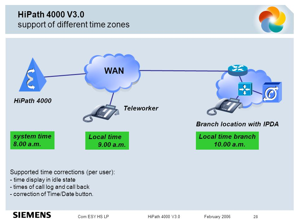 Com ESY HS LP HiPath 4000 V3.0 February 2006 28 HiPath 4000 V3.0 support of different time zones WAN HiPath 4000 Teleworker Branch location with IPDA