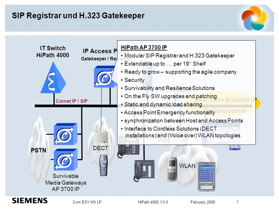 Com ESY HS LP HiPath 4000 V3.0 February 2006 7 SIP Registrar und H.323 Gatekeeper Real-Time Enabled IP Infrastructure IT Switch HiPath 4000 Survivable