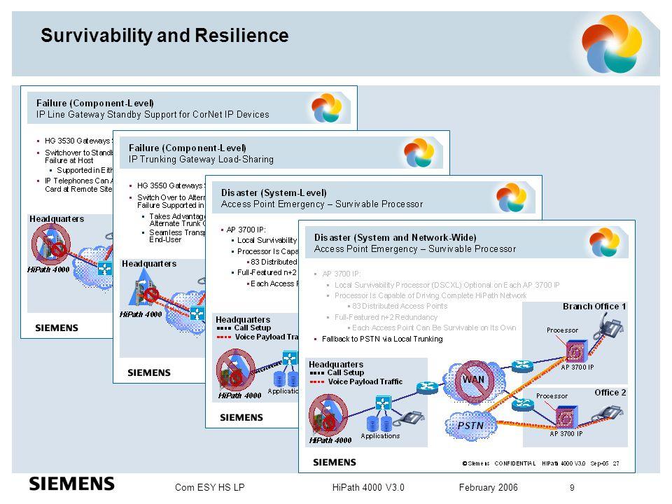 Com ESY HS LP HiPath 4000 V3.0 February 2006 9 Survivability and Resilience