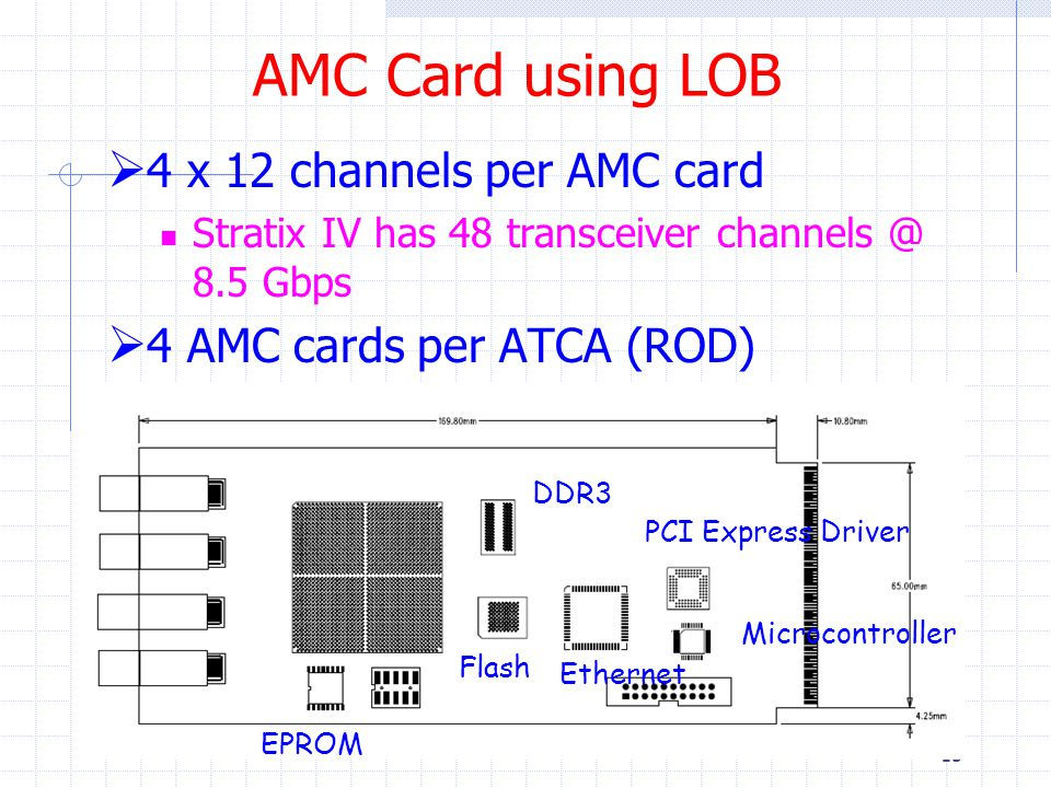 AMC Card using LOB 15  4 x 12 channels per AMC card Stratix IV has 48 transceiver channels @ 8.5 Gbps  4 AMC cards per ATCA (ROD) EPROM DDR3 Flash Ethernet PCI Express Driver Microcontroller