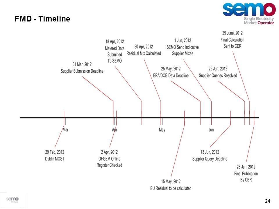 24 FMD - Timeline