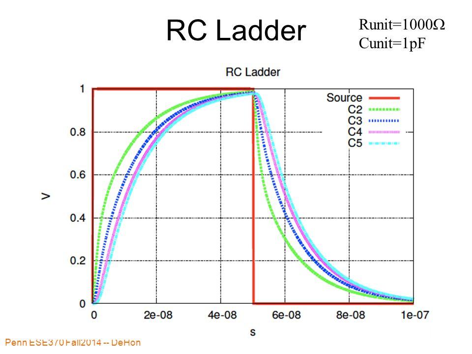 RC Ladder Penn ESE370 Fall2014 -- DeHon 41 Runit=1000  Cunit=1pF