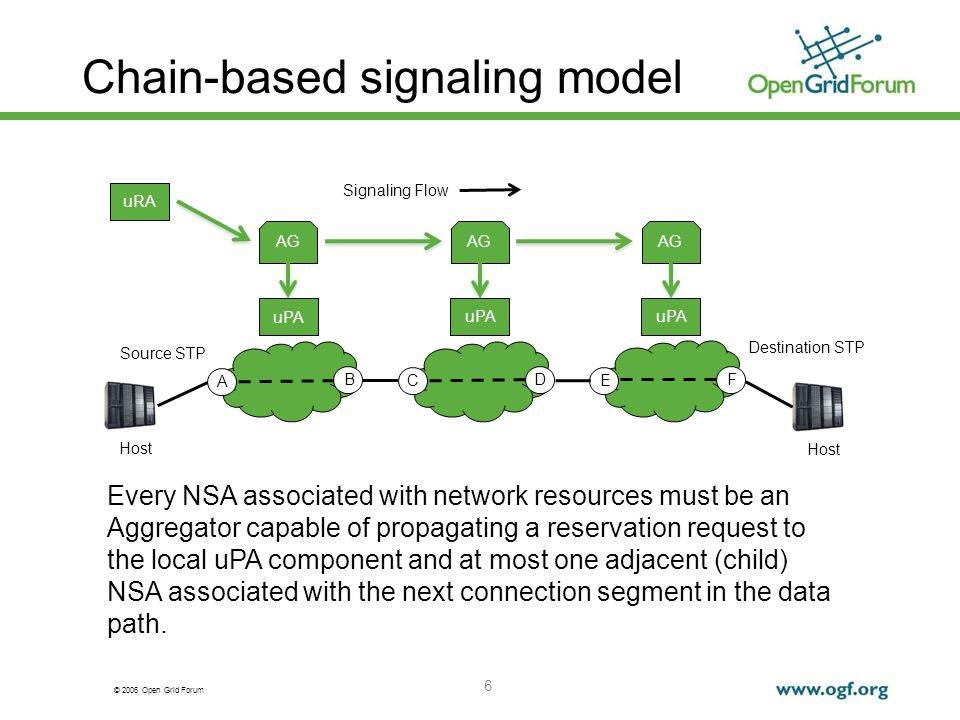 © 2006 Open Grid Forum Chain-based signaling model 6 uRA uPA AG A B uPA AG C D uPA AG E F Host Source STP Destination STP Signaling Flow Every NSA associated with network resources must be an Aggregator capable of propagating a reservation request to the local uPA component and at most one adjacent (child) NSA associated with the next connection segment in the data path.