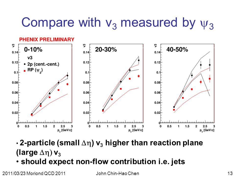 2011/03/23 Moriond QCD 2011John Chin-Hao Chen13 2-particle (small  ) v 3 higher than reaction plane (large  v 3 should expect non-flow contribution i.e.