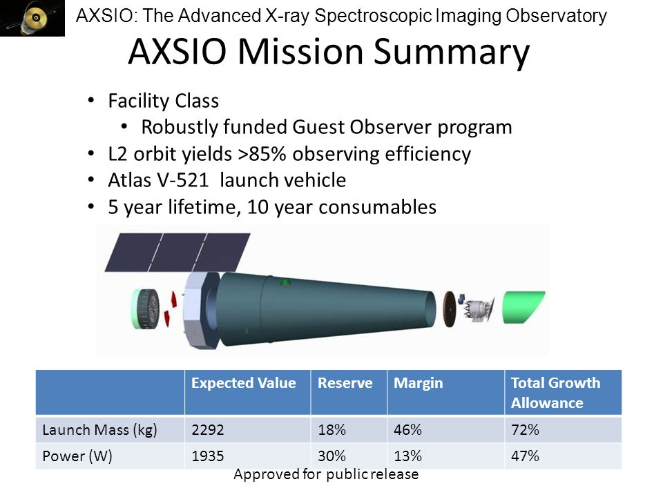 AXSIO: The Advanced X-ray Spectroscopic Imaging Observatory AXSIO Mission Summary Facility Class Robustly funded Guest Observer program L2 orbit yields >85% observing efficiency Atlas V-521 launch vehicle 5 year lifetime, 10 year consumables Expected ValueReserveMarginTotal Growth Allowance Launch Mass (kg)229218%46%72% Power (W)193530%13%47% Approved for public release