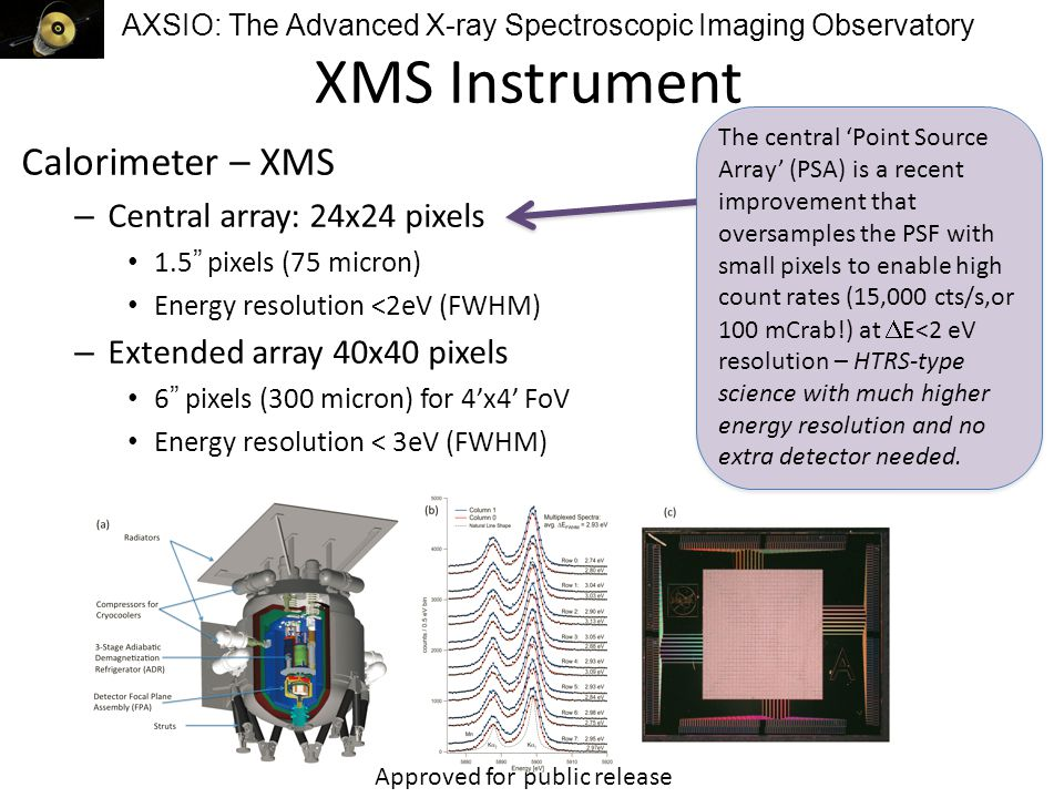 AXSIO: The Advanced X-ray Spectroscopic Imaging Observatory XMS Instrument Calorimeter – XMS – Central array: 24x24 pixels 1.5 pixels (75 micron) Energy resolution <2eV (FWHM) – Extended array 40x40 pixels 6 pixels (300 micron) for 4'x4' FoV Energy resolution < 3eV (FWHM) The central 'Point Source Array' (PSA) is a recent improvement that oversamples the PSF with small pixels to enable high count rates (15,000 cts/s,or 100 mCrab!) at  E<2 eV resolution – HTRS-type science with much higher energy resolution and no extra detector needed.