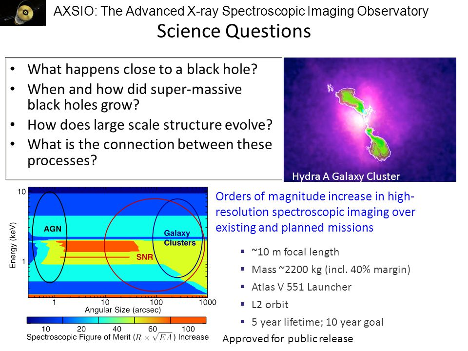 AXSIO: The Advanced X-ray Spectroscopic Imaging Observatory Science Questions What happens close to a black hole.