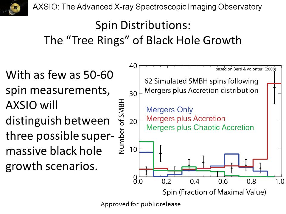 AXSIO: The Advanced X-ray Spectroscopic Imaging Observatory AXSIO Costing Methodology Based on recent MDL run at GSFC Tied cost and schedule together – June 2022 launch with 8 months of funded reserve Model: – Price-H cost model for spacecraft (with MEL) – Optics and Instrument costs developed separately – Wrap factors applied to WBS 1, 2, 3 (range from 5% – 8%) – WBS 4, 7, 9 done as pass-throughs with more realistic (ie., more costly) values – WBS 11 done as a wrap factor (1% excluding LV) – 30% reserves carried on most elements (~14% on science, 0% on EPO) Approved for public release