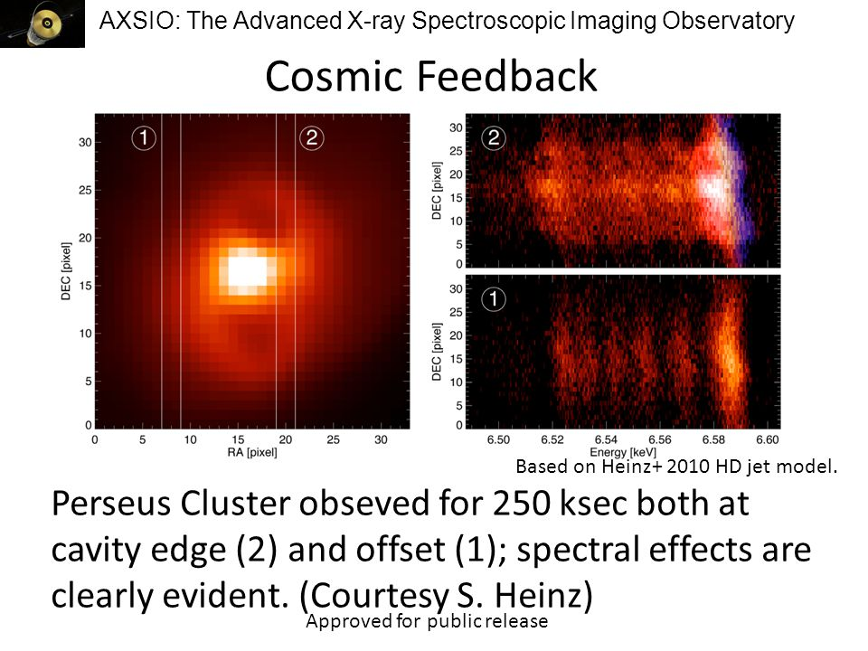 AXSIO: The Advanced X-ray Spectroscopic Imaging Observatory Matter at Very High Densities Phase-binning the data (bottom curve) reveals absorption lines invisible in the time-averaged spectrum (top curve), recovering the gravitational redshift and yielding the mass and radius of the neutron star.