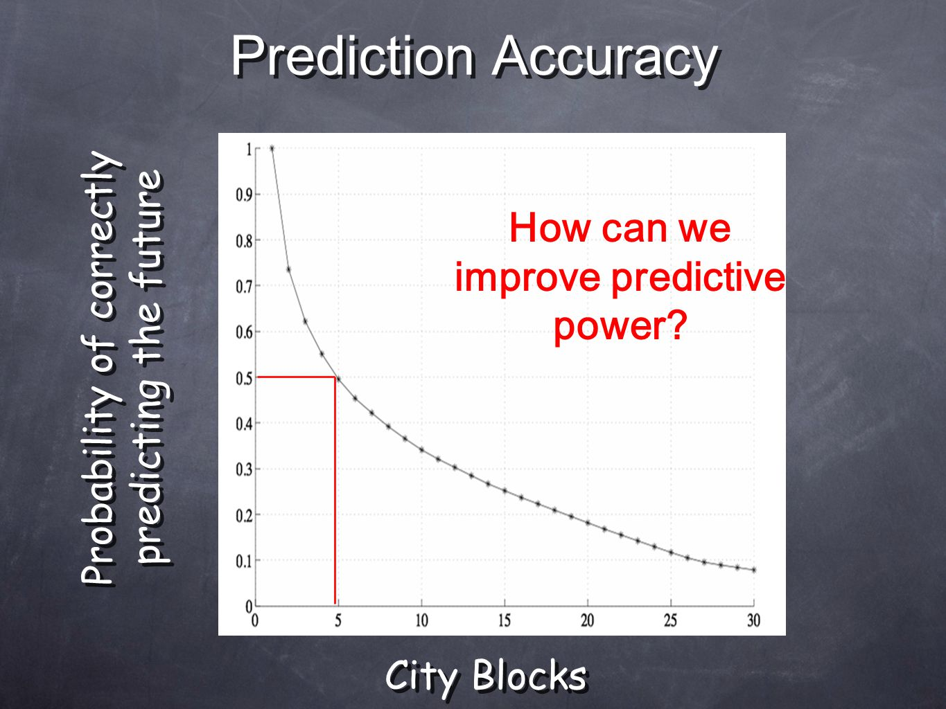 Probability of correctly predicting the future City Blocks Prediction Accuracy How can we improve predictive power?