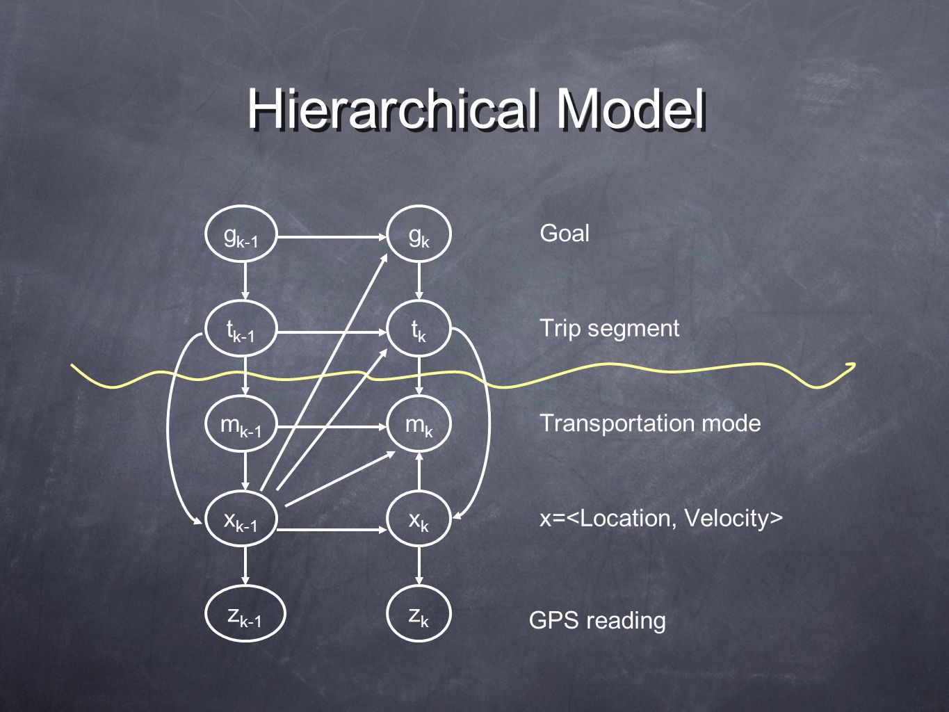 Hierarchical Model Transportation mode x= GPS reading Goal Trip segment x k-1 z k-1 zkzk xkxk m k-1 mkmk t k-1 tktk g k-1 gkgk