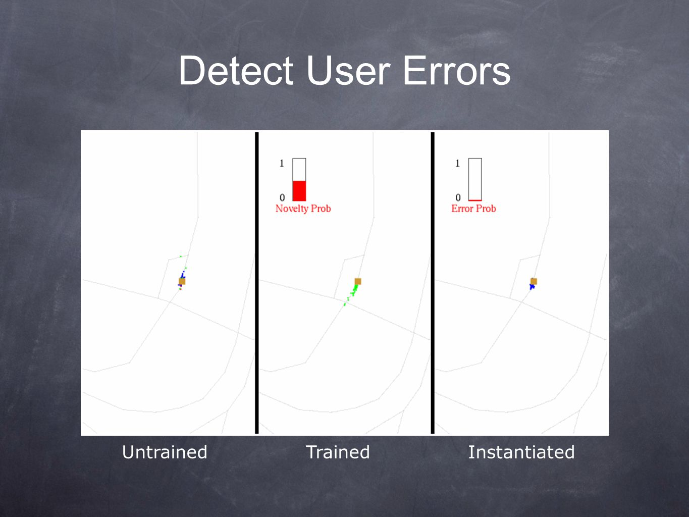 Detect User Errors Untrained Trained Instantiated