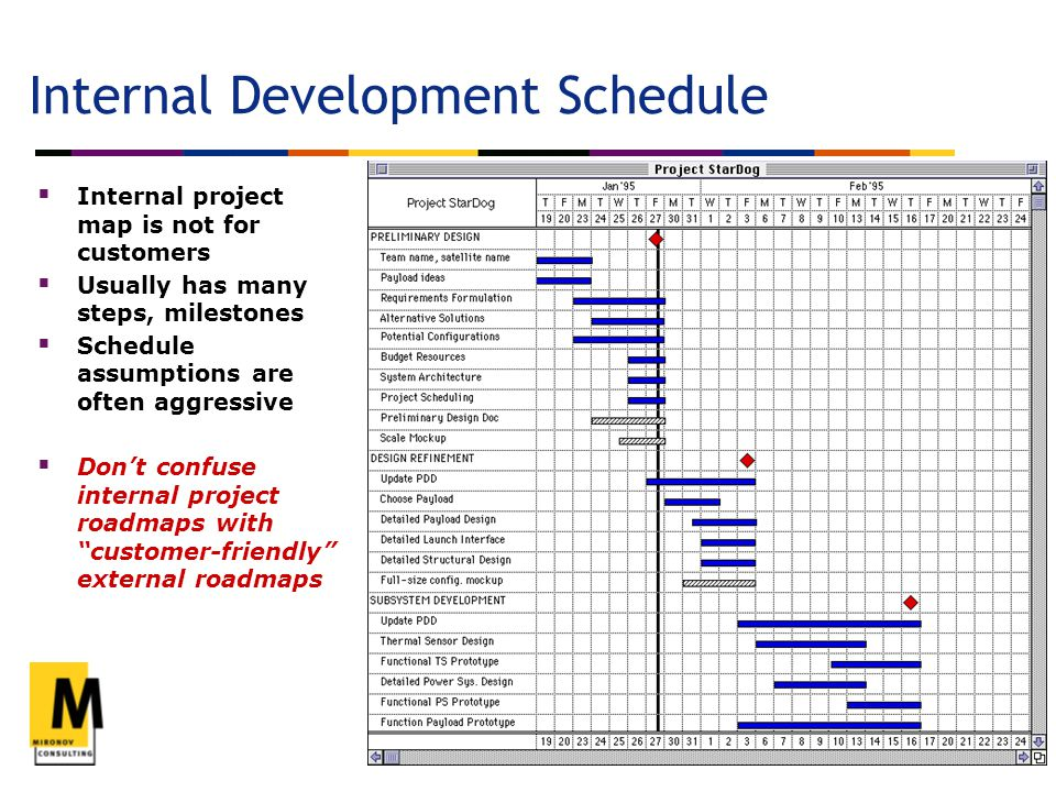 www.mironov.com rich@mironov.com 650.315.7394 6 Internal Development Schedule  Internal project map is not for customers  Usually has many steps, milestones  Schedule assumptions are often aggressive  Don't confuse internal project roadmaps with customer-friendly external roadmaps