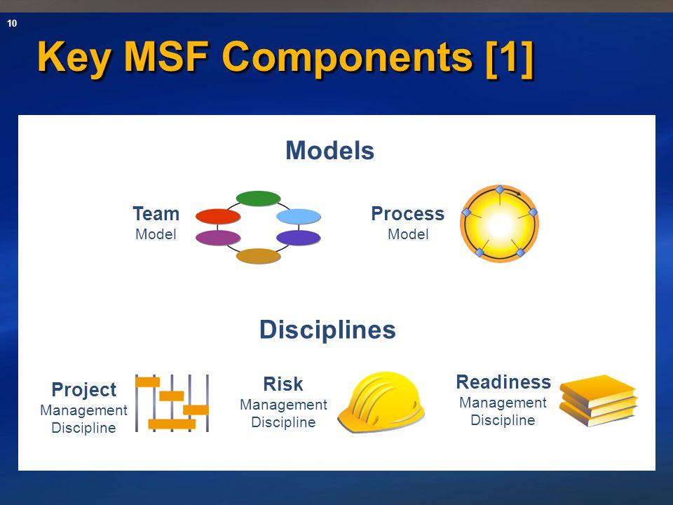 10 Key MSF Components [1] Risk Management Discipline Process Model Team Model Project Management Discipline Readiness Management Discipline Models Dis