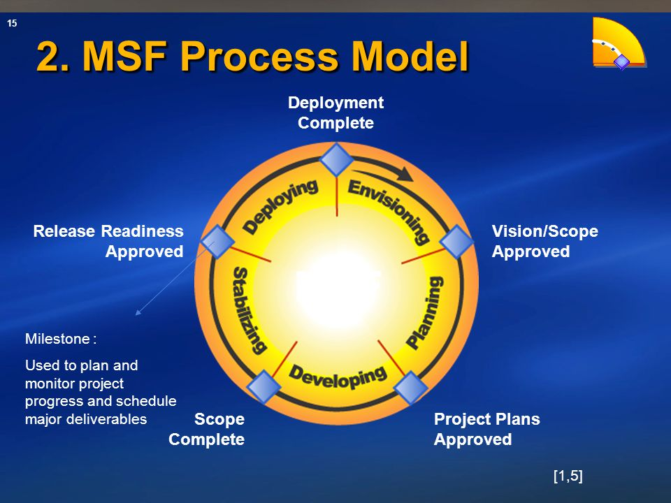 15 2. MSF Process Model Project Plans Approved Scope Complete Release Readiness Approved Deployment Complete Vision/Scope Approved MSF Milestone : Use