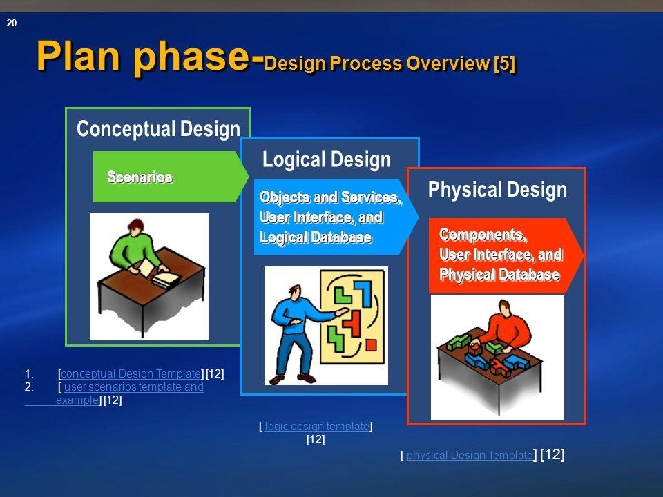 20 Plan phase- Design Process Overview [5] Logical Design Conceptual Design ScenariosScenarios Physical Design Components, User Interface, and Physica
