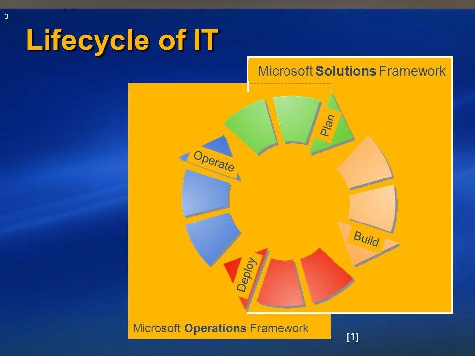3 Lifecycle of IT Microsoft Operations Framework Microsoft Solutions Framework Operate Deploy Build Plan [1]