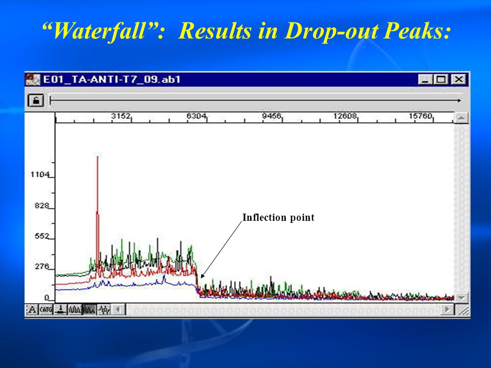 Waterfall : Results in Drop-out Peaks: Inflection point