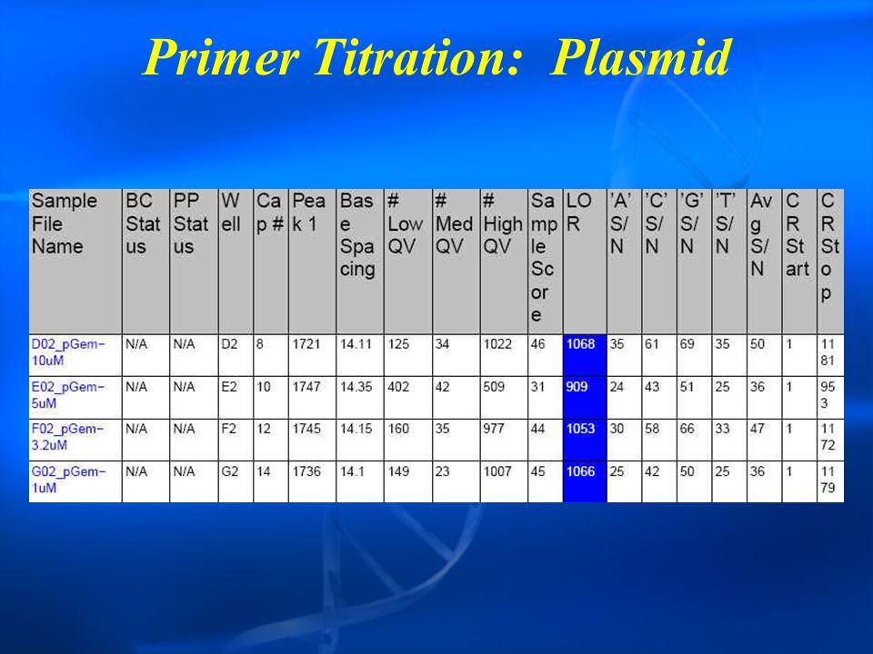 Primer Titration: Plasmid