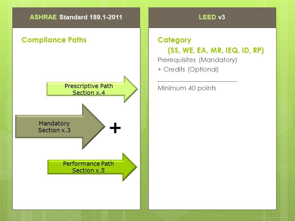 ASHRAE Standard 189.1-2011LEED v3 Compliance Paths Prerequisites (Mandatory) + Credits (Optional) ________________________ Minimum 40 points Category (SS, WE, EA, MR, IEQ, ID, RP) Mandatory Section x.3 + Prescriptive Path Section x.4 Performance Path Section x.5