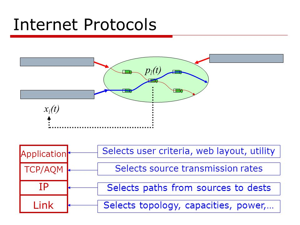 Internet Protocols TCP/AQM IP x i (t) p l (t) Link Application  Protocols determines network behavior  Critical, yet difficult, to understand and optimize  Local algorithms, distributed spatially and vertically  global behavior  Designed separately, deployed asynchronously, evolves independently