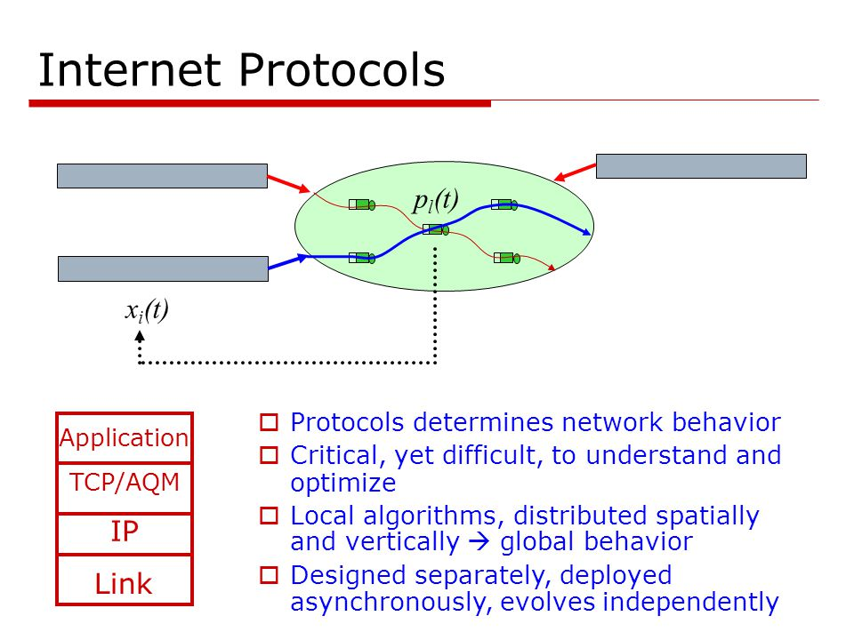 Internet Protocols TCP/AQM IP x i (t) p l (t) Link Application  Protocols determines network behavior  Critical, yet difficult, to understand and optimize  Local algorithms, distributed spatially and vertically  global behavior  Designed separately, deployed asynchronously, evolves independently