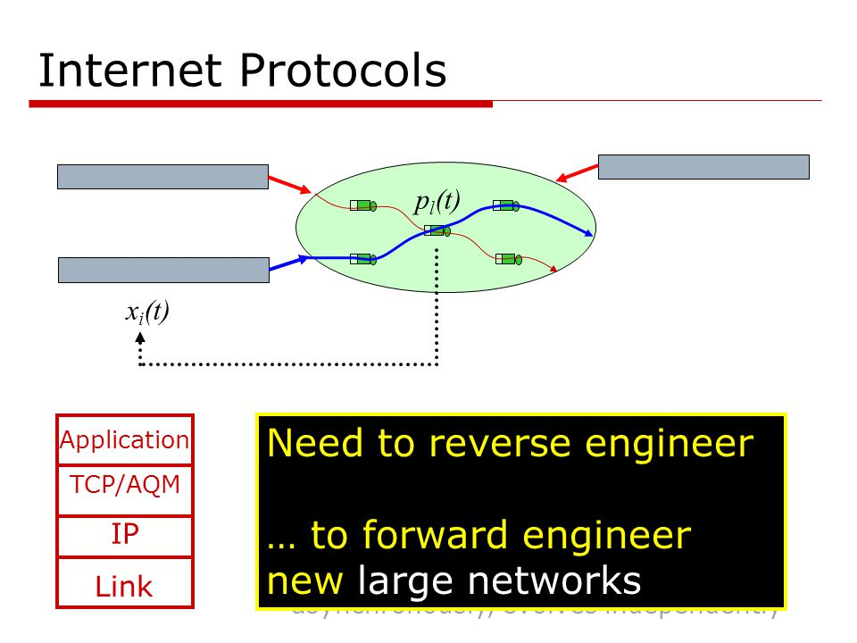 Internet Protocols TCP/AQM IP x i (t) p l (t) Link Application  Protocols determines network behavior  Critical, yet difficult, to understand and optimize  Local algorithms, distributed spatially and vertically  global behavior  Designed separately, deployed asynchronously, evolves independently Need to reverse engineer … much easier than biology with full specs