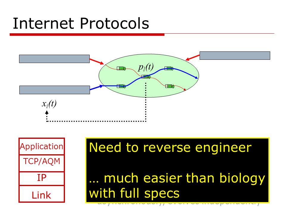 Internet Protocols Minimize path costs (IP) TCP/AQM IP x i (t) p l (t) Maximize utility (TCP/AQM) Link Minimize SIR, max capacities, … Application Minimize response time (web layout)