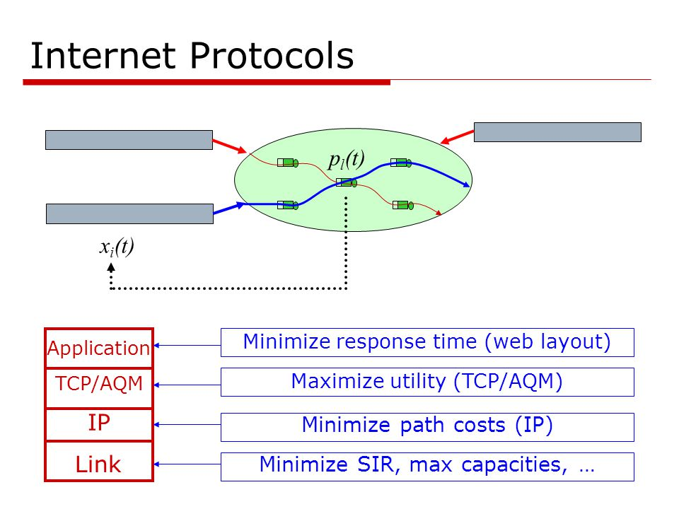 Internet Protocols Minimize path costs (IP) TCP/AQM IP x i (t) p l (t) Maximize utility (TCP/AQM) Link Minimize SIR, max capacities, … Application Minimize response time (web layout)