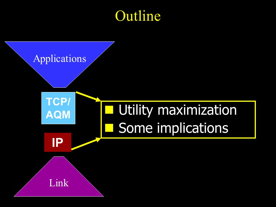 Network model F1F1 FNFN G1G1 GLGL R R T TCP Network AQM x y q p Reno, Vegas DT, RED, … IP routing