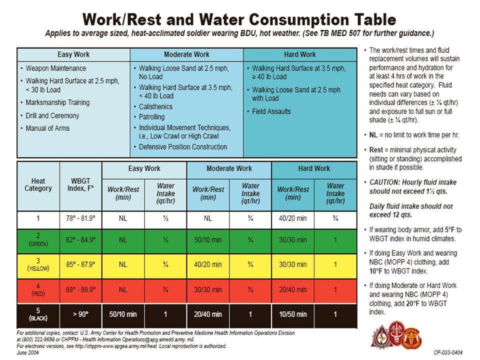 V3.00 29 H: Heat category – WBGT Index E: Exertion level (prior 3 days) A: Acclimatization T: Tables – Water/Work/Rest Units which have soldiers who d