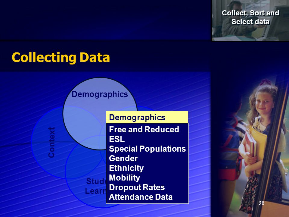 38 Collecting Data Contex t Perceptions Student Learning Demographics Free and Reduced ESL Special Populations Gender Ethnicity Mobility Dropout Rates Attendance Data Demographics Collect, Sort and Select data Collect, Sort and Select data