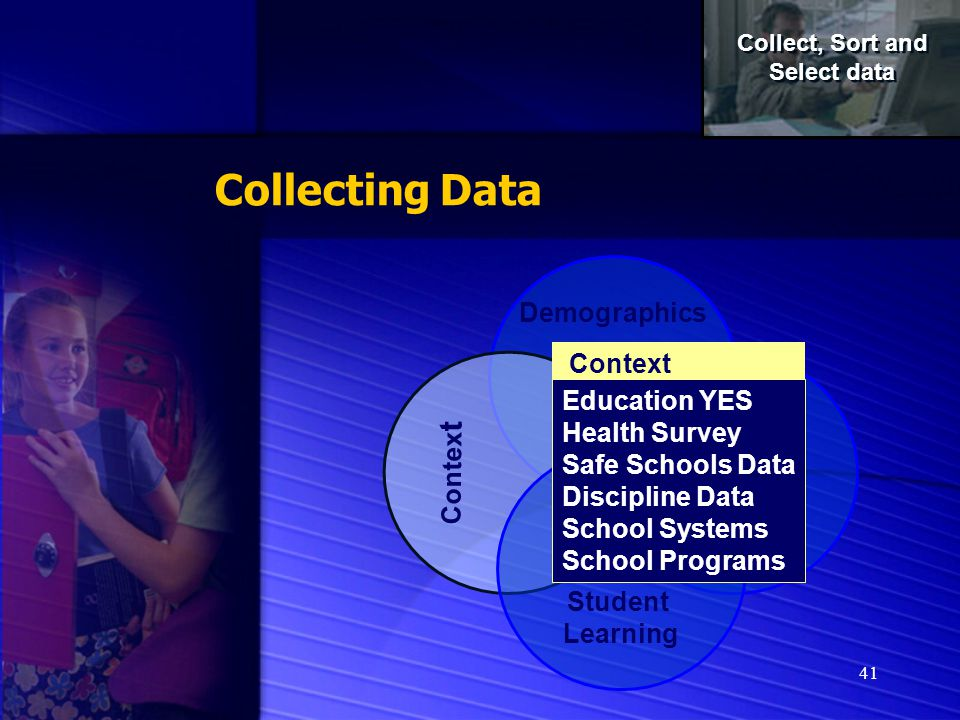 41 Collecting Data Demographics Contex t Perceptions Student Learning Context Education YES Health Survey Safe Schools Data Discipline Data School Systems School Programs Collect, Sort and Select data Collect, Sort and Select data