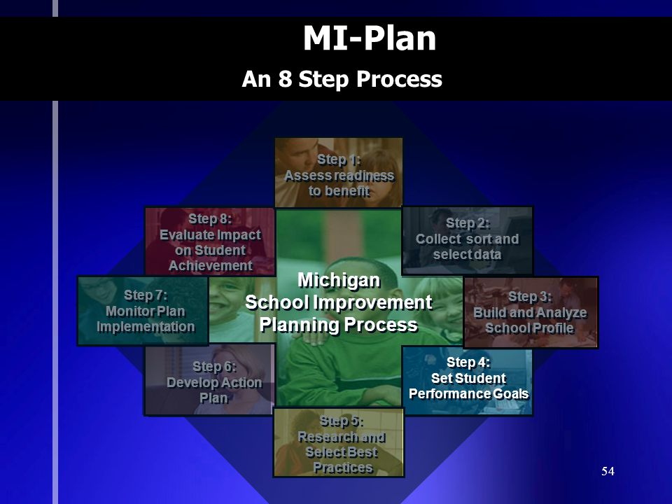 54 MI-Plan Michigan School Improvement Planning Process Michigan School Improvement Planning Process Step 8: Evaluate Impact on Student Achievement Step 8: Evaluate Impact on Student Achievement Step 4: Set Student Performance Goals Step 4: Set Student Performance Goals Step 6: Develop Action Plan Step 6: Develop Action Plan Step 5: Research and Select Best Practices Step 5: Research and Select Best Practices Step 1: Assess readiness to benefit Step 1: Assess readiness to benefit Step 2: Collect sort and select data Step 2: Collect sort and select data Step 3: Build and Analyze School Profile Step 3: Build and Analyze School Profile Step 7: Monitor Plan Implementation Step 7: Monitor Plan Implementation An 8 Step Process