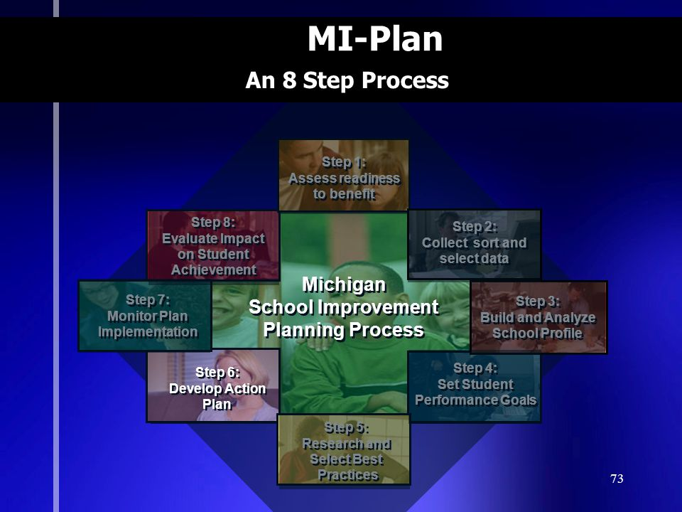 73 MI-Plan Michigan School Improvement Planning Process Michigan School Improvement Planning Process Step 8: Evaluate Impact on Student Achievement Step 8: Evaluate Impact on Student Achievement Step 4: Set Student Performance Goals Step 4: Set Student Performance Goals Step 6: Develop Action Plan Step 6: Develop Action Plan Step 5: Research and Select Best Practices Step 5: Research and Select Best Practices Step 1: Assess readiness to benefit Step 1: Assess readiness to benefit Step 2: Collect sort and select data Step 2: Collect sort and select data Step 3: Build and Analyze School Profile Step 3: Build and Analyze School Profile Step 7: Monitor Plan Implementation Step 7: Monitor Plan Implementation An 8 Step Process