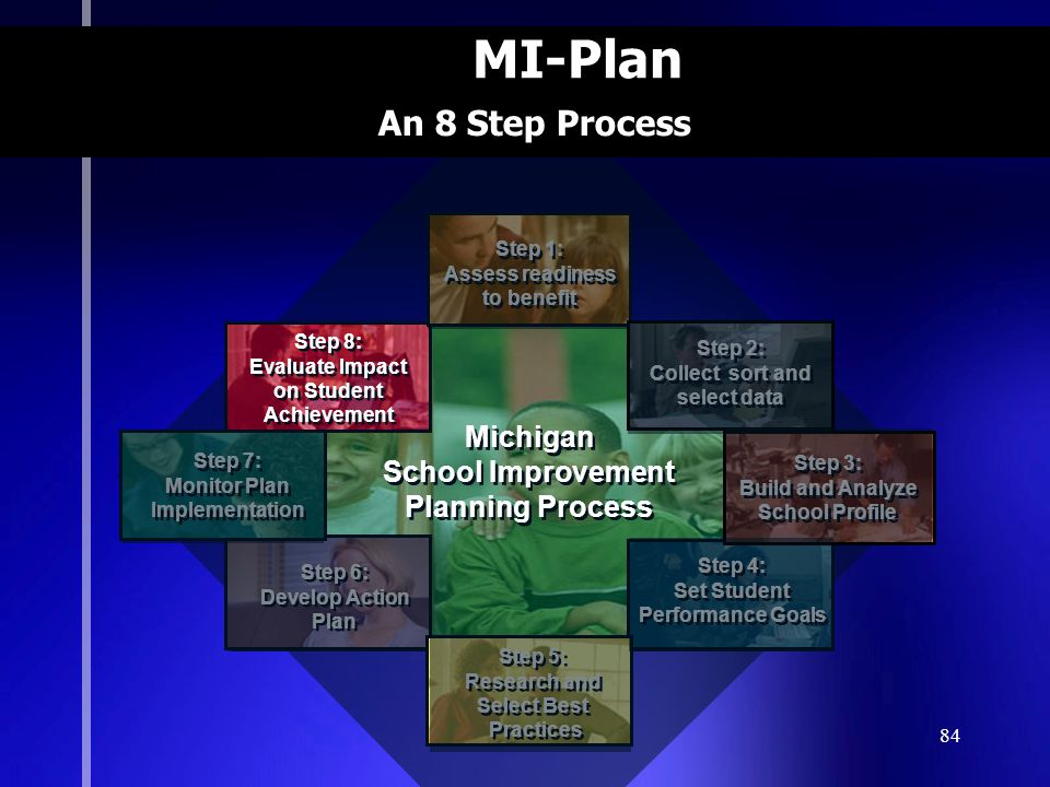 84 MI-Plan Michigan School Improvement Planning Process Michigan School Improvement Planning Process Step 8: Evaluate Impact on Student Achievement Step 8: Evaluate Impact on Student Achievement Step 4: Set Student Performance Goals Step 4: Set Student Performance Goals Step 6: Develop Action Plan Step 6: Develop Action Plan Step 5: Research and Select Best Practices Step 5: Research and Select Best Practices Step 1: Assess readiness to benefit Step 1: Assess readiness to benefit Step 2: Collect sort and select data Step 2: Collect sort and select data Step 3: Build and Analyze School Profile Step 3: Build and Analyze School Profile Step 7: Monitor Plan Implementation Step 7: Monitor Plan Implementation An 8 Step Process