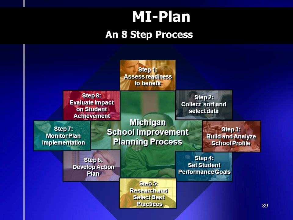 89 MI-Plan Michigan School Improvement Planning Process Michigan School Improvement Planning Process Step 8: Evaluate Impact on Student Achievement Step 8: Evaluate Impact on Student Achievement Step 4: Set Student Performance Goals Step 4: Set Student Performance Goals Step 6: Develop Action Plan Step 6: Develop Action Plan Step 5: Research and Select Best Practices Step 5: Research and Select Best Practices Step 1: Assess readiness to benefit Step 1: Assess readiness to benefit Step 2: Collect sort and select data Step 2: Collect sort and select data Step 3: Build and Analyze School Profile Step 3: Build and Analyze School Profile Step 7: Monitor Plan Implementation Step 7: Monitor Plan Implementation An 8 Step Process