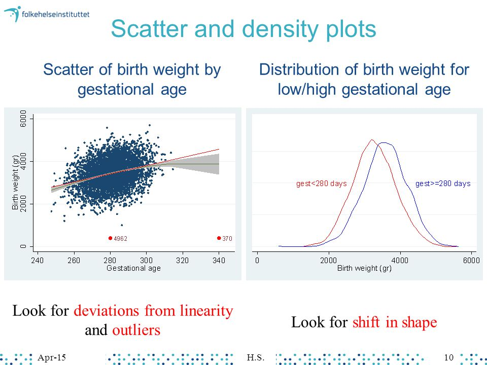 Scatter and density plots Scatter of birth weight by gestational age Distribution of birth weight for low/high gestational age Apr-15H.S.10 Look for deviations from linearity and outliers Look for shift in shape