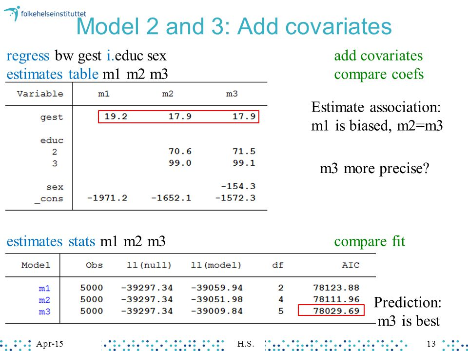 Apr-15H.S.13 Model 2 and 3: Add covariates Estimate association: m1 is biased, m2=m3 Prediction: m3 is best regress bw gest i.educsexadd covariates estimates table m1 m2 m3compare coefs estimates stats m1 m2 m3compare fit m3 more precise